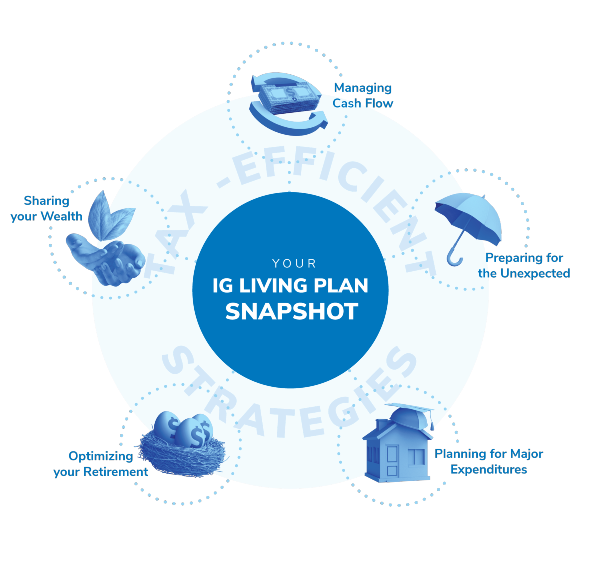 IG Living Plan Snapshot infograph containing the five icons that illustrate optimising retirement, sharing wealth, manaing cash flow, preparing for unexpected, and planning for major expenditures