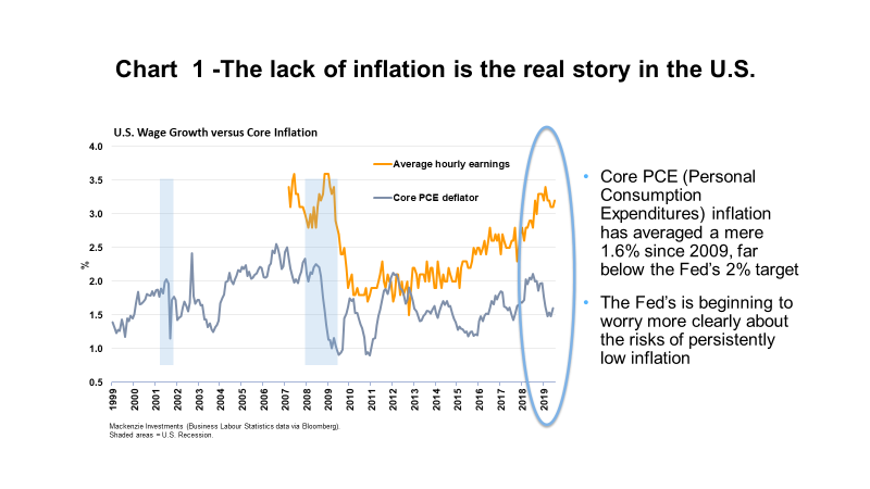 Inflation trend in US